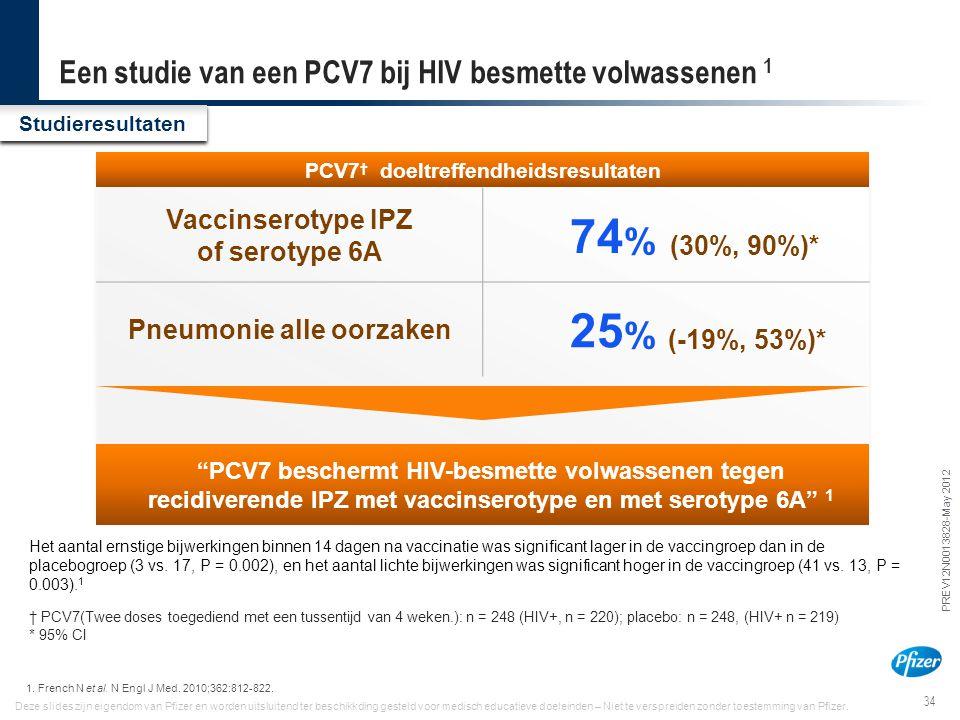 34 PREV12N0013828-May 2012 Deze slides zijn eigendom van Pfizer en worden uitsluitend ter beschikkding gesteld voor medisch educatieve doeleinden – Ni