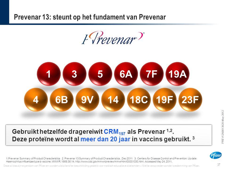 37 PREV12N0013828-May 2012 Deze slides zijn eigendom van Pfizer en worden uitsluitend ter beschikkding gesteld voor medisch educatieve doeleinden – Ni
