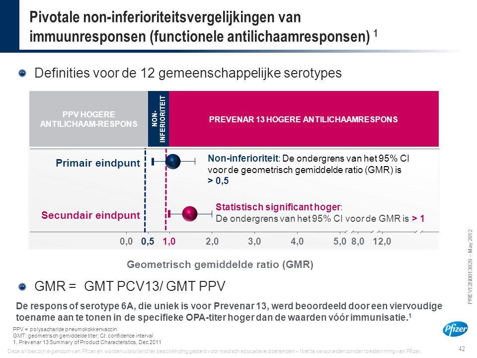 42 PREV12N0013828 – May 2012 Deze slides zijn eigendom van Pfizer en worden uitsluitend ter beschikkding gesteld voor medisch educatieve doeleinden –