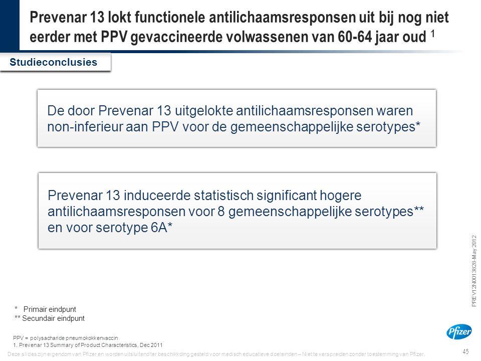 45 PREV12N0013828-May 2012 Deze slides zijn eigendom van Pfizer en worden uitsluitend ter beschikkding gesteld voor medisch educatieve doeleinden – Ni