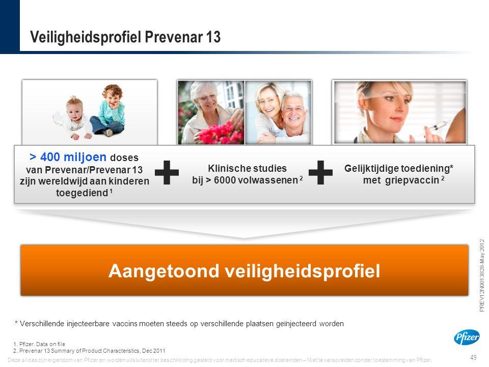 49 PREV12N0013828-May 2012 Deze slides zijn eigendom van Pfizer en worden uitsluitend ter beschikkding gesteld voor medisch educatieve doeleinden – Ni