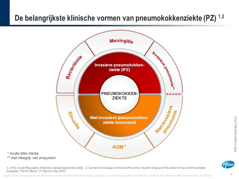 5 PREV12N0013828-May 2012 Deze slides zijn eigendom van Pfizer en worden uitsluitend ter beschikkding gesteld voor medisch educatieve doeleinden – Nie