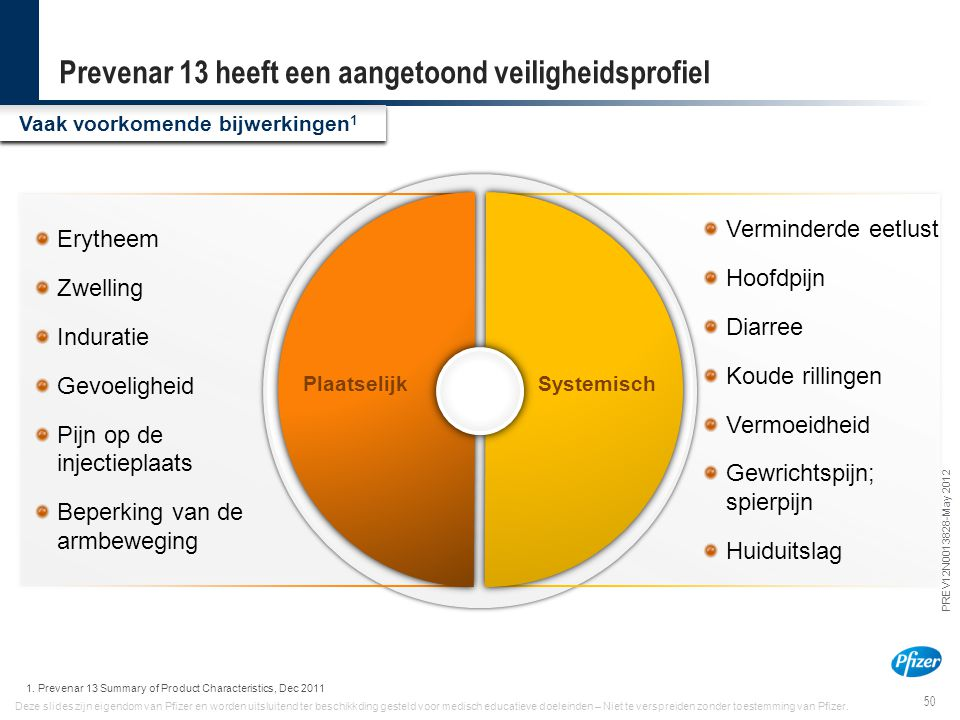 50 PREV12N0013828-May 2012 Deze slides zijn eigendom van Pfizer en worden uitsluitend ter beschikkding gesteld voor medisch educatieve doeleinden – Ni