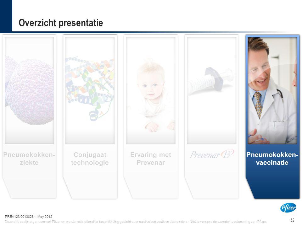 52 PREV12N0013828-May 2012 Deze slides zijn eigendom van Pfizer en worden uitsluitend ter beschikkding gesteld voor medisch educatieve doeleinden – Ni