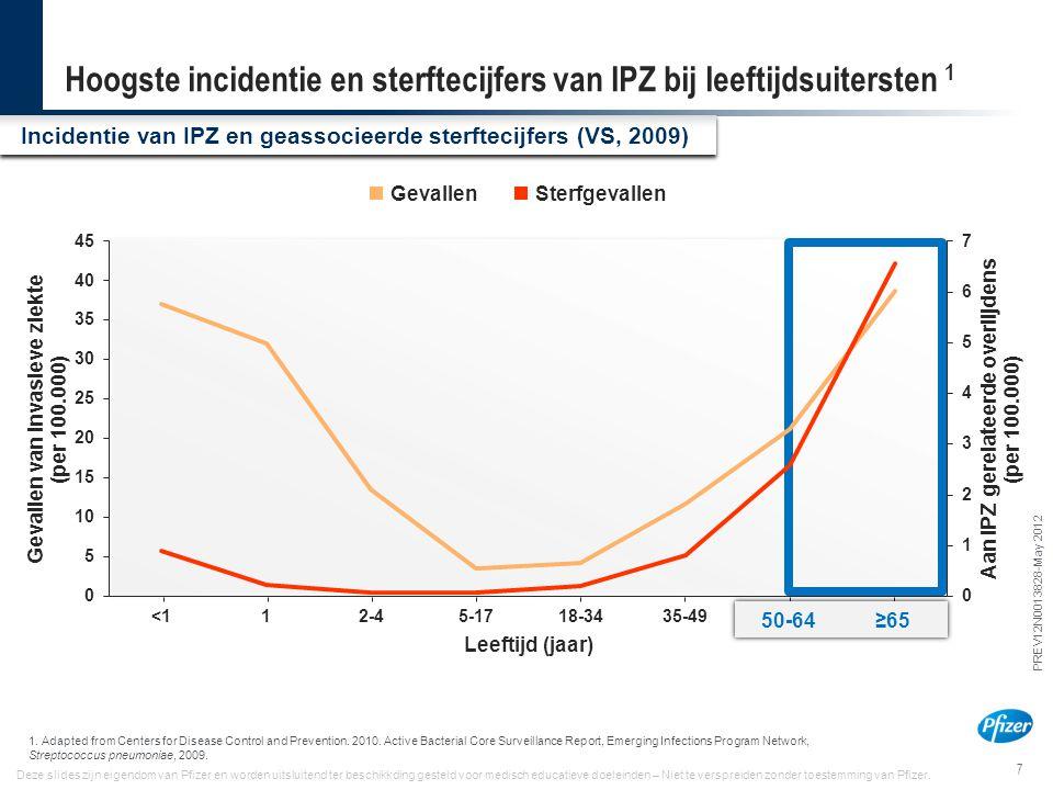 7 PREV12N0013828-May 2012 Deze slides zijn eigendom van Pfizer en worden uitsluitend ter beschikkding gesteld voor medisch educatieve doeleinden – Nie