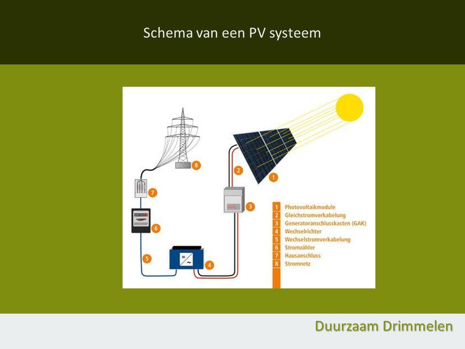 Schema van een PV systeem Duurzaam Drimmelen