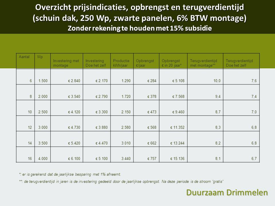 Duurzaam Drimmelen Overzicht prijsindicaties, opbrengst en terugverdientijd (schuin dak, 250 Wp, zwarte panelen, 6% BTW montage) Zonder rekening te ho