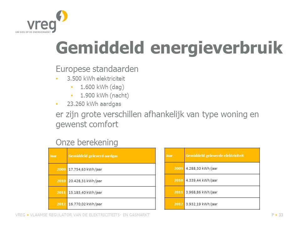 Europese standaarden 3.500 kWh elektriciteit 1.600 kWh (dag) 1.900 kWh (nacht) 23.260 kWh aardgas er zijn grote verschillen afhankelijk van type woning en gewenst comfort Onze berekening VREG VLAAMSE REGULATOR VAN DE ELEKTRICITEITS- EN GASMARKTP 33 JaarGemiddeld geleverd aardgas 200917.754,63 kWh/jaar 201020.428,31 kWh/jaar 201115.185,40 kWh/jaar 201216.770,02 kWh/jaar JaarGemiddeld geleverde elektriciteit 20094.288,30 kWh/jaar 20104.339,44 kWh/jaar 20113.968,86 kWh/jaar 20123.932,19 kWh/jaar