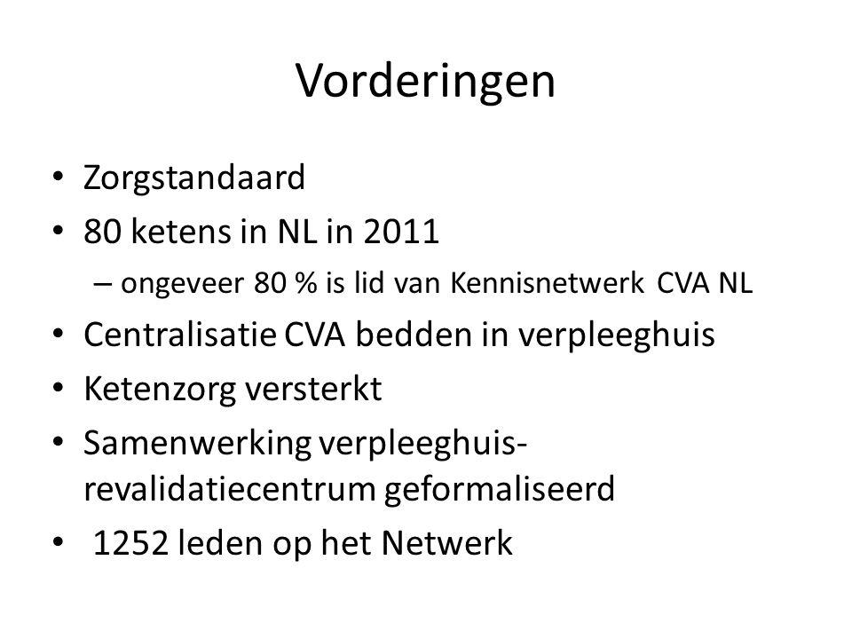 Vorderingen Zorgstandaard 80 ketens in NL in 2011 – ongeveer 80 % is lid van Kennisnetwerk CVA NL Centralisatie CVA bedden in verpleeghuis Ketenzorg versterkt Samenwerking verpleeghuis- revalidatiecentrum geformaliseerd 1252 leden op het Netwerk