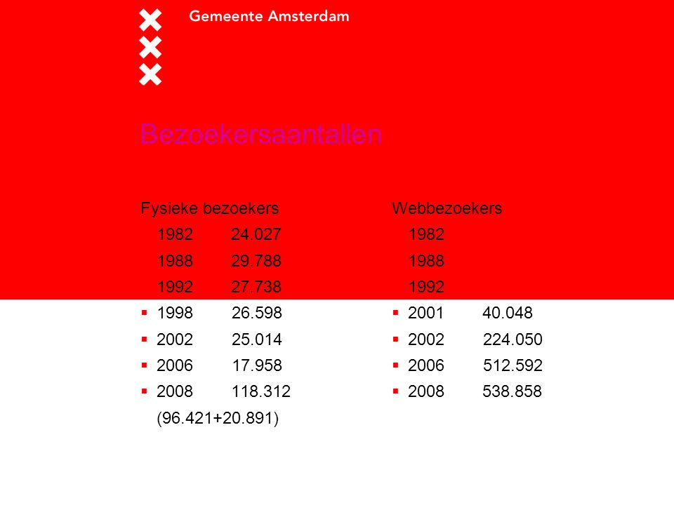 Bezoekersaantallen Fysieke bezoekers  1982 24.027  1988 29.788  1992 27.738  1998 26.598  2002 25.014  2006 17.958  2008 118.312 (96.421+20.891