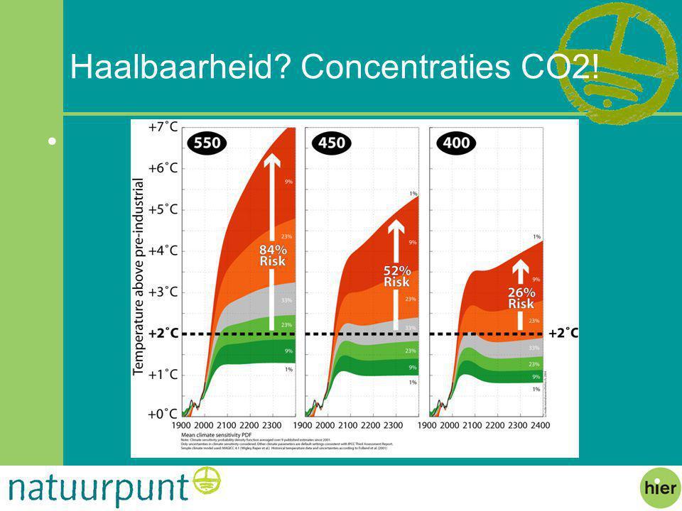 Haalbaarheid? Concentraties CO2!
