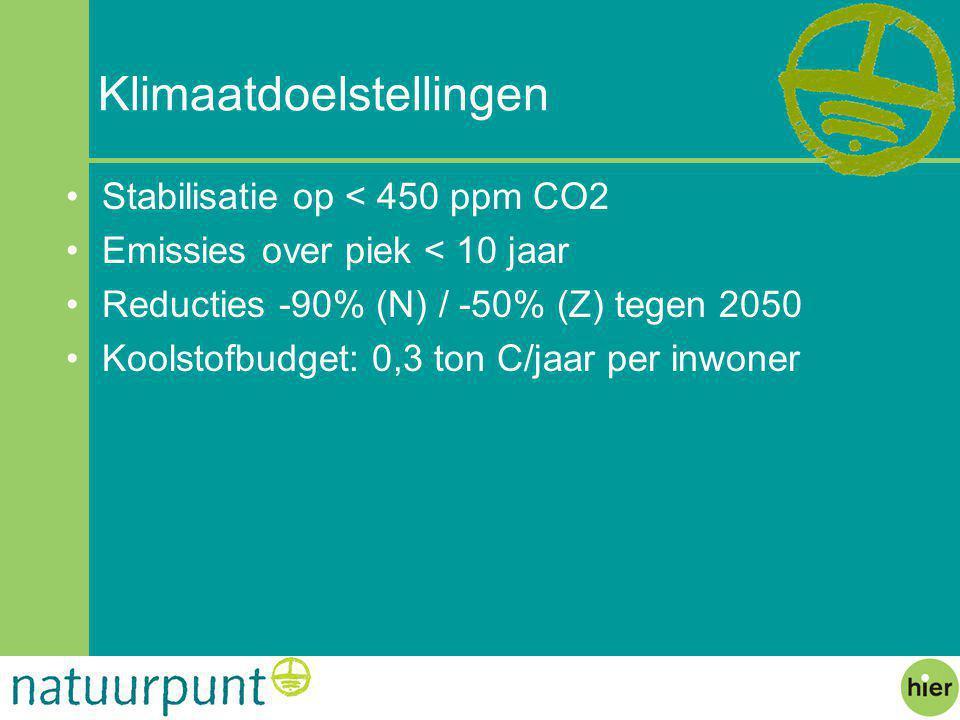 Klimaatdoelstellingen Stabilisatie op < 450 ppm CO2 Emissies over piek < 10 jaar Reducties -90% (N) / -50% (Z) tegen 2050 Koolstofbudget: 0,3 ton C/jaar per inwoner