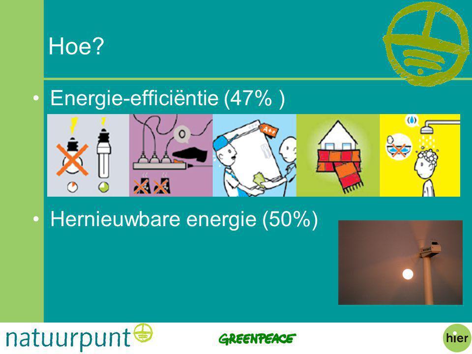 Hoe? Energie-efficiëntie (47% ) Hernieuwbare energie (50%)