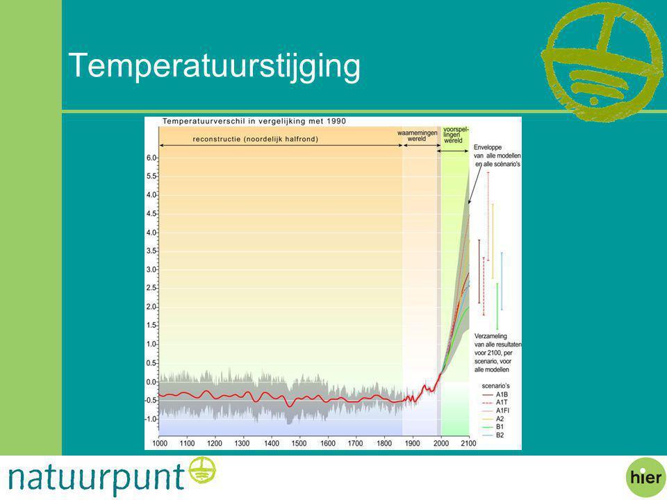 Temperatuurstijging