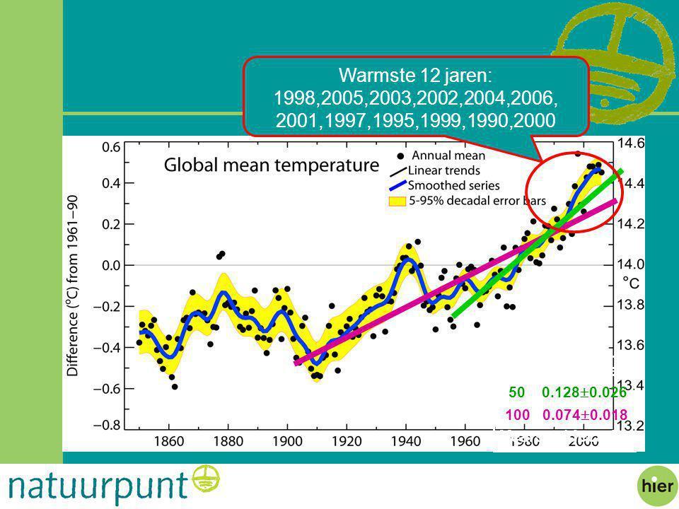 100 0.074  0.018 50 0.128  0.026 Warmste 12 jaren: 1998,2005,2003,2002,2004,2006, 2001,1997,1995,1999,1990,2000 Period Rate Years  /decade