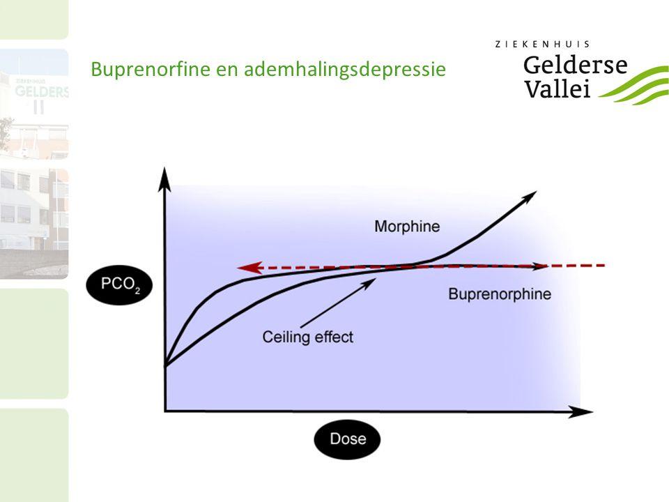 Buprenorfine en ademhalingsdepressie