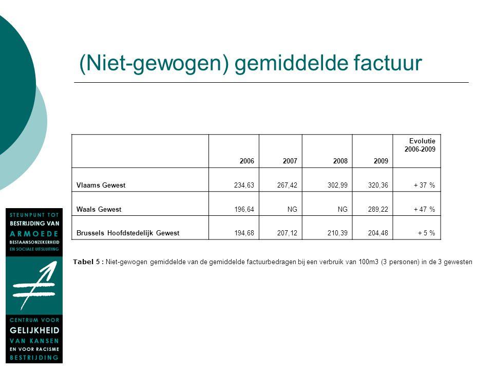 (Niet-gewogen) gemiddelde factuur 2006200720082009 Evolutie 2006-2009 Vlaams Gewest 234,63 267,42 302,99 320,36+ 37 % Waals Gewest 196,64 NG 289,22+ 4