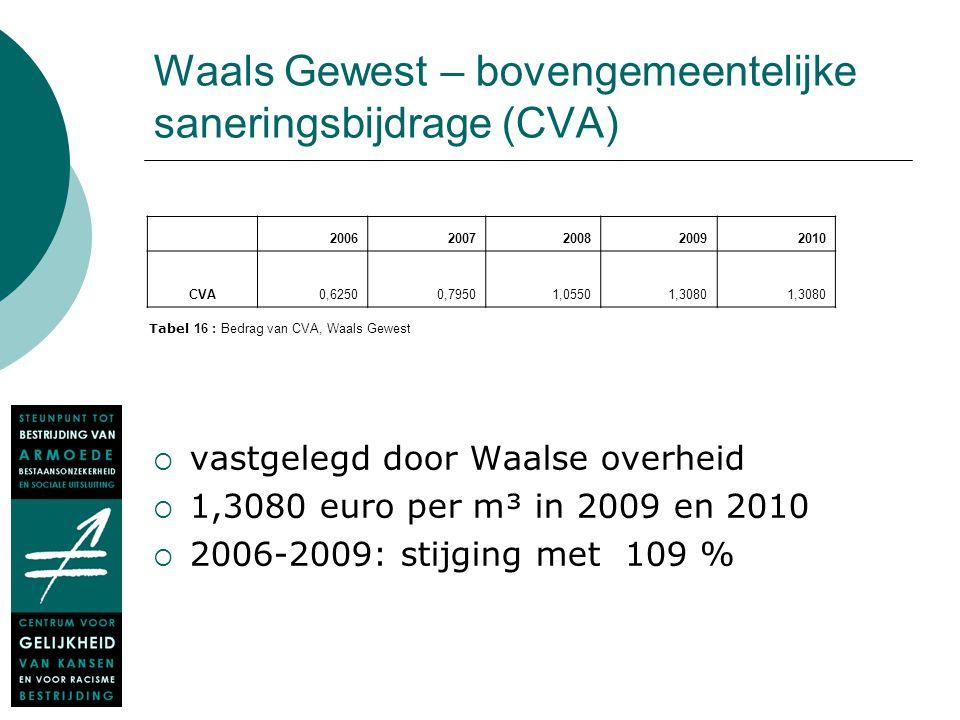 Waals Gewest – bovengemeentelijke saneringsbijdrage (CVA)  vastgelegd door Waalse overheid  1,3080 euro per m³ in 2009 en 2010  2006-2009: stijging