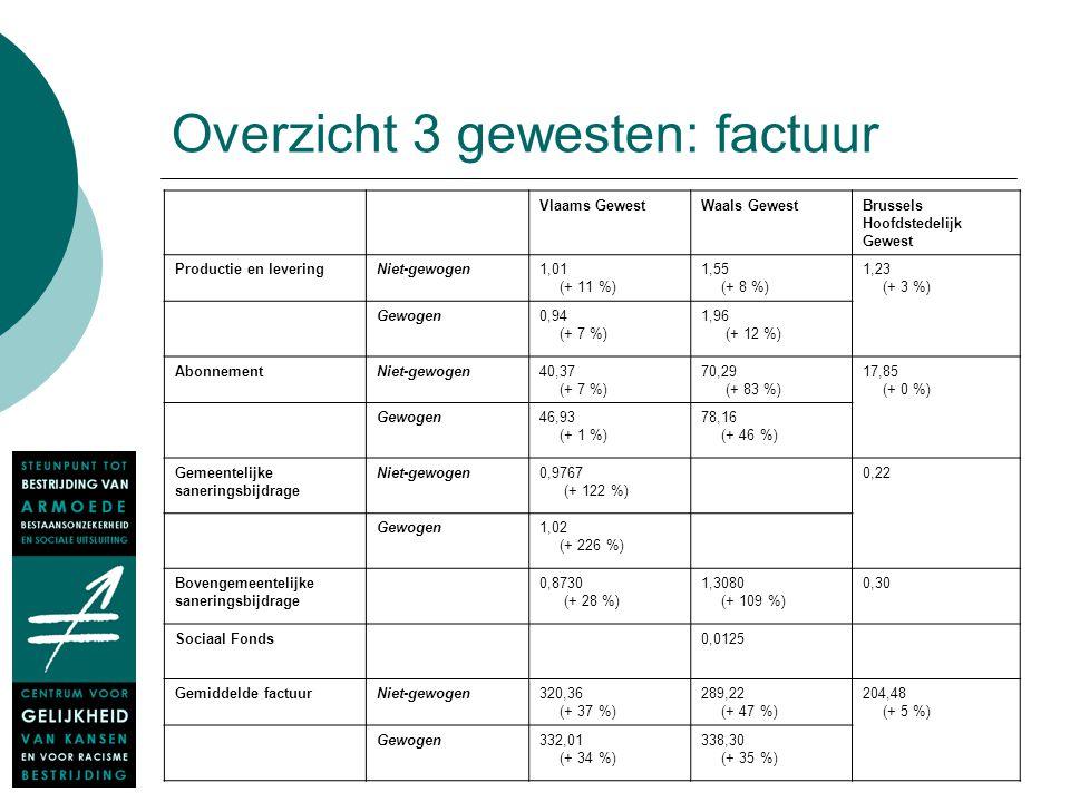 Overzicht 3 gewesten: factuur Vlaams GewestWaals GewestBrussels Hoofdstedelijk Gewest Productie en leveringNiet-gewogen1,01 (+ 11 %) 1,55 (+ 8 %) 1,23