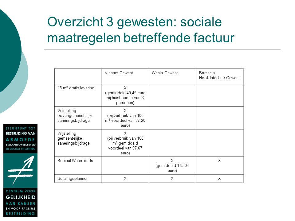 Overzicht 3 gewesten: sociale maatregelen betreffende factuur Vlaams GewestWaals GewestBrussels Hoofdstedelijk Gewest 15 m 3 gratis leveringX (gemidde