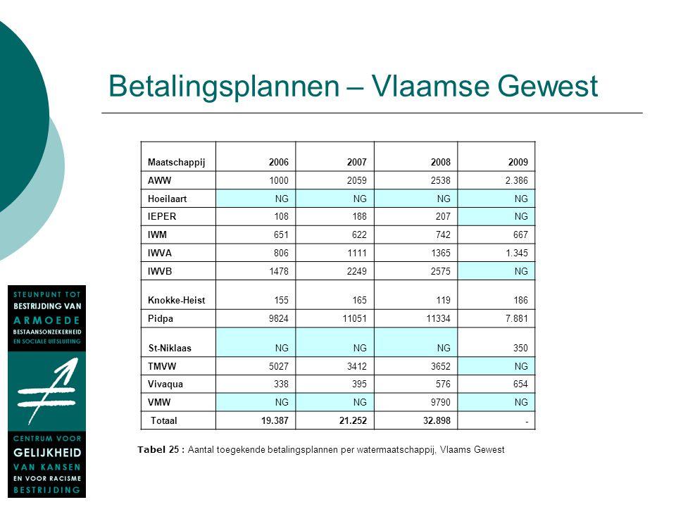 Betalingsplannen – Vlaamse Gewest Maatschappij2006200720082009 AWW1000205925382.386 HoeilaartNG IEPER108188207NG IWM651622742667 IWVA806111113651.345