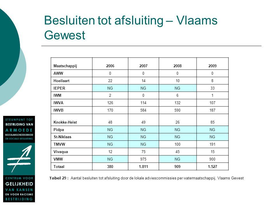 Besluiten tot afsluiting – Vlaams Gewest Maatschappij2006200720082009 AWW0000 Hoeilaart2214108 IEPERNG 33 IWM2061 IWVA126114132107 IWVB170584590187 Kn