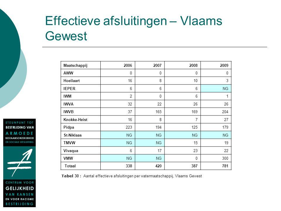 Effectieve afsluitingen – Vlaams Gewest Maatschappij2006200720082009 AWW0000 Hoeilaart168103 IEPER666NG IWM2061 IWVA322226 IWVB37165169204 Knokke-Heis