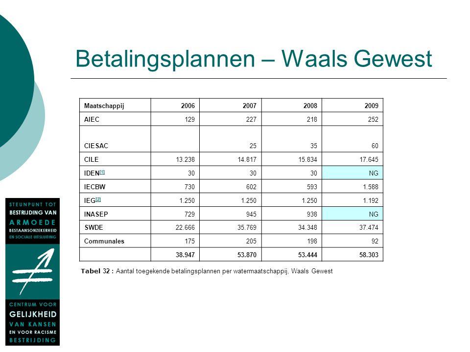 Betalingsplannen – Waals Gewest Maatschappij2006200720082009 AIEC129227218252 CIESAC253560 CILE13.23814.81715.83417.645 IDEN [1] [1] 30 NG IECBW730602