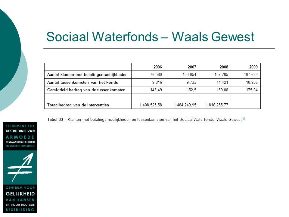 Sociaal Waterfonds – Waals Gewest 2006200720082009 Aantal klanten met betalingsmoeilijkheden76.580103.054107.785107.623 Aantal tussenkomsten van het F