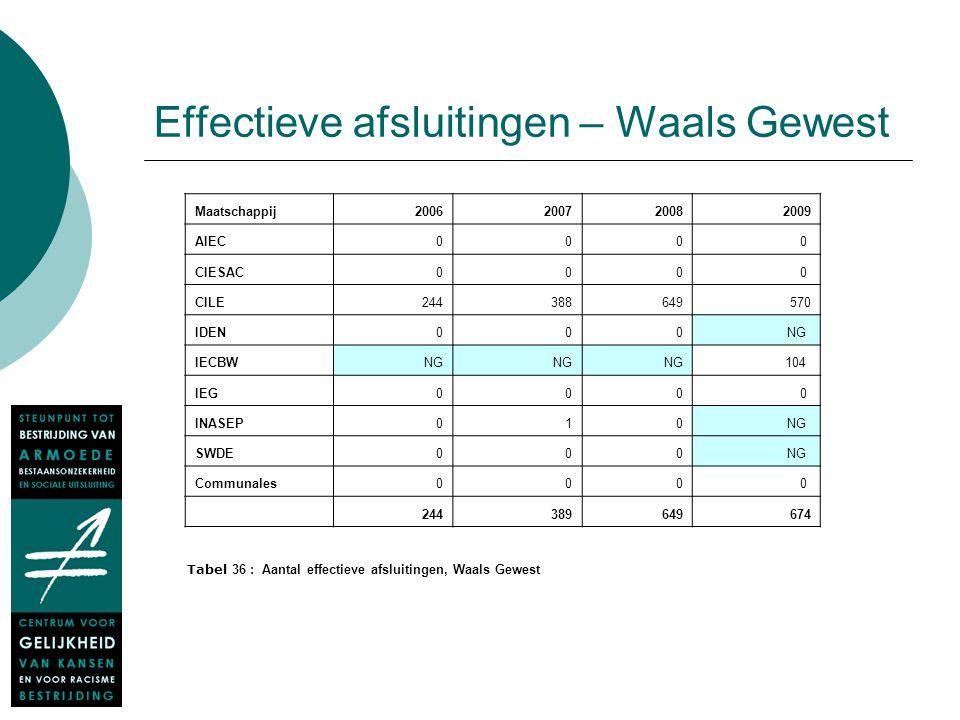 Effectieve afsluitingen – Waals Gewest Maatschappij2006200720082009 AIEC0000 CIESAC0000 CILE244388649570 IDEN000NG IECBWNG 104 IEG0000 INASEP010NG SWD