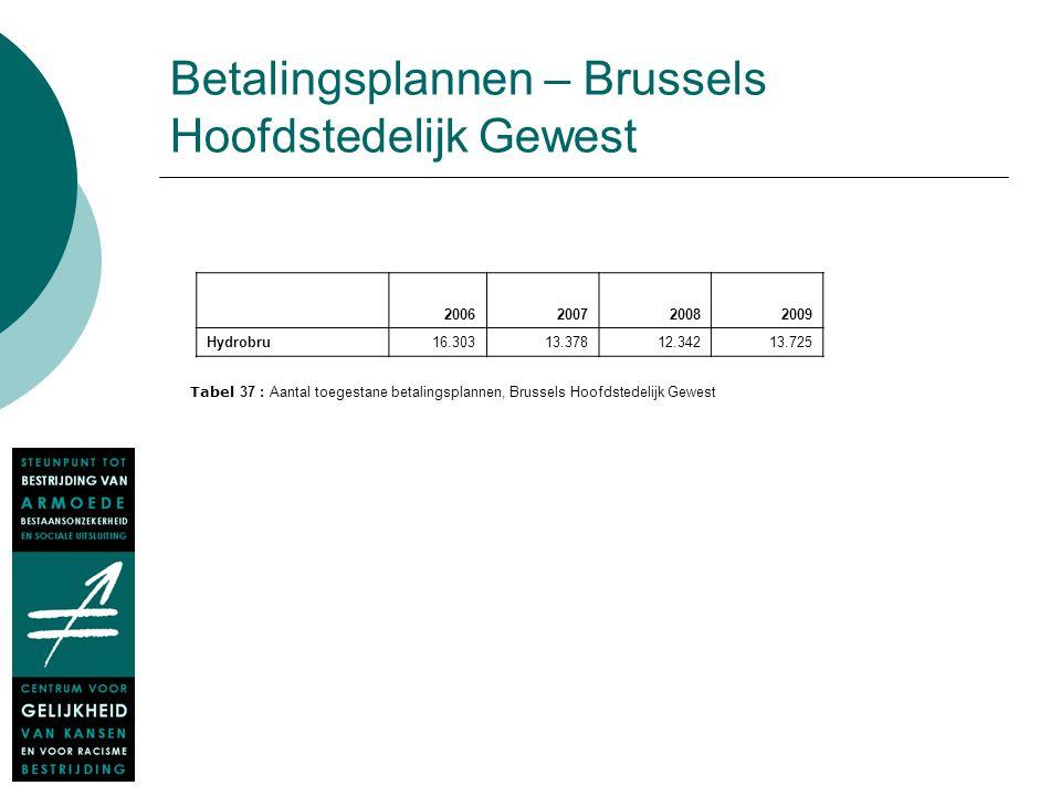 Betalingsplannen – Brussels Hoofdstedelijk Gewest 2006200720082009 Hydrobru 16.303 13.378 12.34213.725 Tabel 37 : Aantal toegestane betalingsplannen,