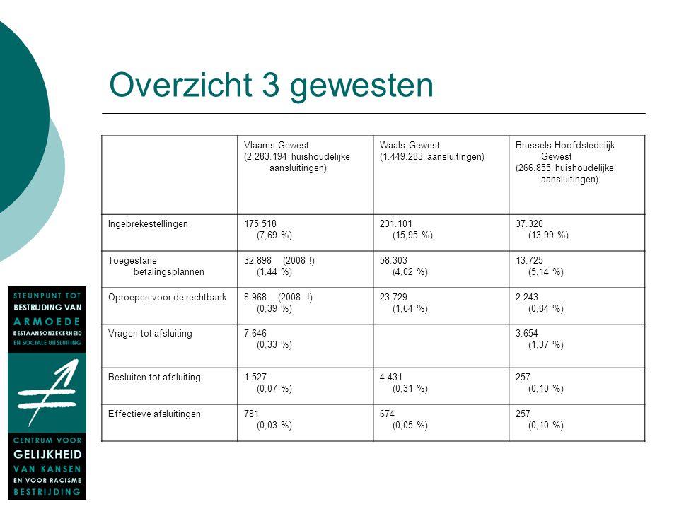 Overzicht 3 gewesten Vlaams Gewest (2.283.194 huishoudelijke aansluitingen) Waals Gewest (1.449.283 aansluitingen) Brussels Hoofdstedelijk Gewest (266