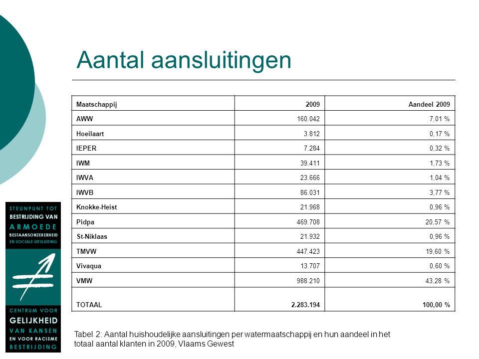 Aantal aansluitingen Maatschappij2009Aandeel 2009 AWW160.0427,01 % Hoeilaart3.8120,17 % IEPER7.2840,32 % IWM39.4111,73 % IWVA23.6661,04 % IWVB86.0313,