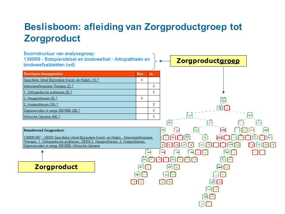 Zorgproductgroep Zorgproduct Beslisboom: afleiding van Zorgproductgroep tot Zorgproduct
