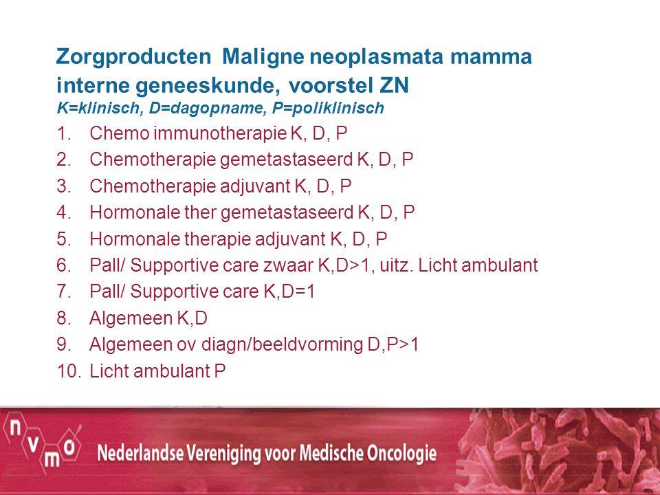 Zorgproducten Maligne neoplasmata mamma interne geneeskunde, voorstel ZN K=klinisch, D=dagopname, P=poliklinisch 1.Chemo immunotherapie K, D, P 2.Chem