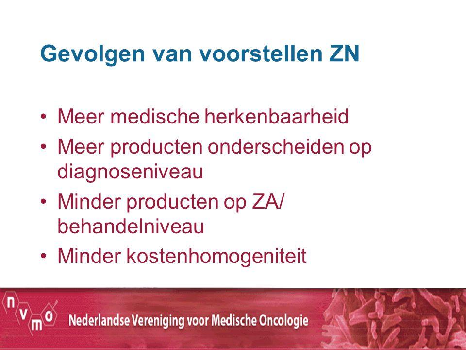 Gevolgen van voorstellen ZN Meer medische herkenbaarheid Meer producten onderscheiden op diagnoseniveau Minder producten op ZA/ behandelniveau Minder