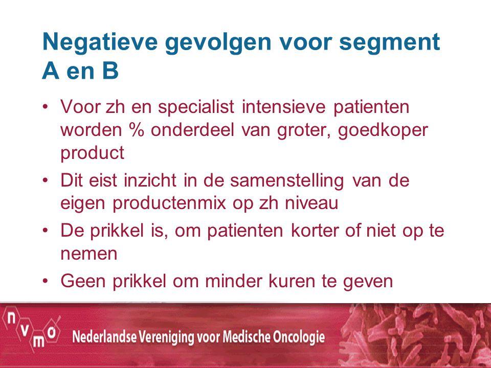 Negatieve gevolgen voor segment A en B Voor zh en specialist intensieve patienten worden % onderdeel van groter, goedkoper product Dit eist inzicht in