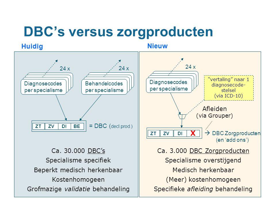 Diagnosecodes per specialisme Diagnosecodes per specialisme Diagnosecodes per specialisme ZTBEDIZV = DBC ( decl.prod.) Diagnosecodes per specialisme 2