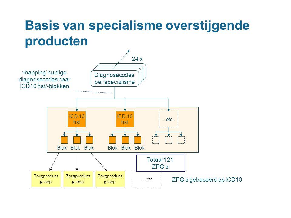 Basis van specialisme overstijgende producten ICD-10 hst.. etc.. Blok Blok Blok Diagnosecodes per specialisme Diagnosecodes per specialisme Diagnoseco