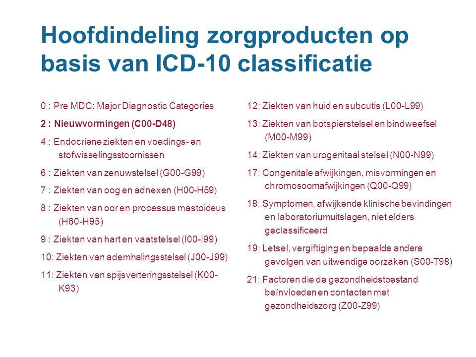 Hoofdindeling zorgproducten op basis van ICD-10 classificatie 0 : Pre MDC: Major Diagnostic Categories 2 : Nieuwvormingen (C00-D48) 4 : Endocriene zie