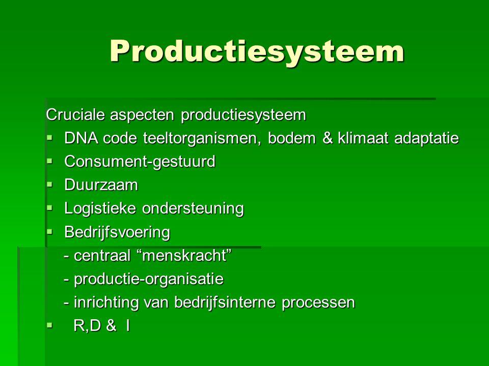 Productiesysteem Productiesysteem Cruciale aspecten productiesysteem  DNA code teeltorganismen, bodem & klimaat adaptatie  Consument-gestuurd  Duur