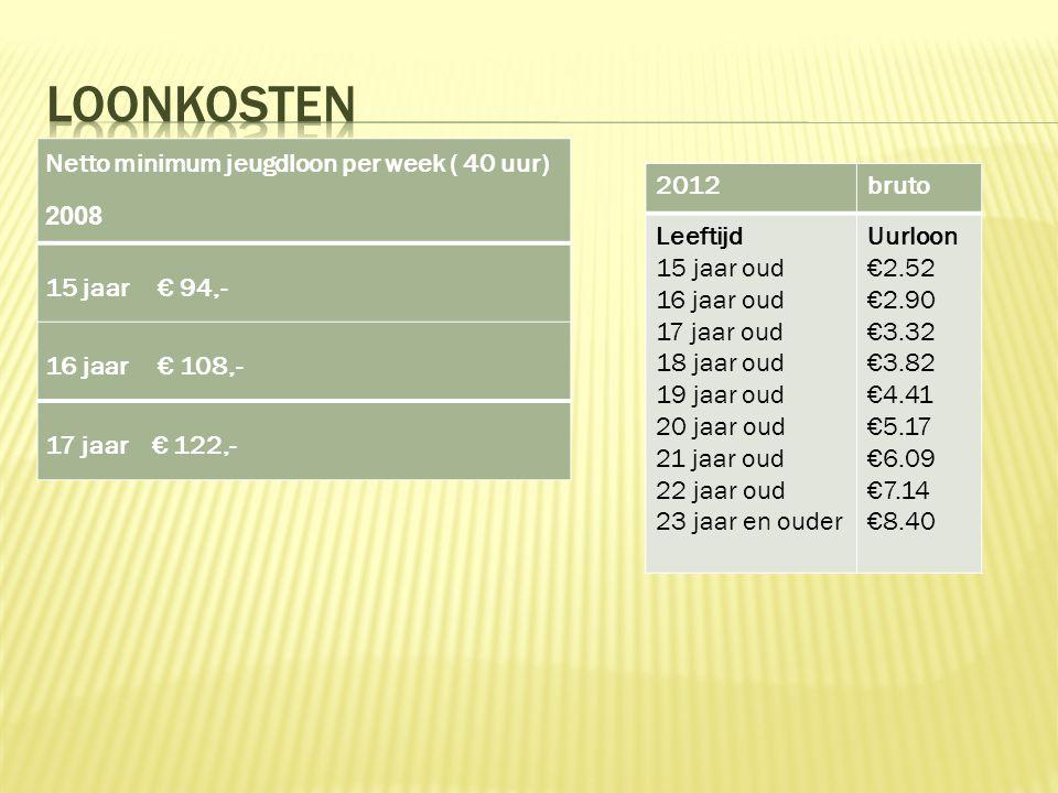 Netto minimum jeugdloon per week ( 40 uur) 2008 15 jaar € 94,- 16 jaar € 108,- 17 jaar € 122,- 2012bruto Leeftijd 15 jaar oud 16 jaar oud 17 jaar oud