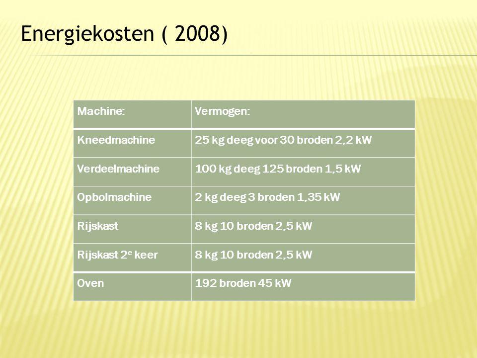 Energiekosten ( 2008) Machine:Vermogen: Kneedmachine25 kg deeg voor 30 broden 2,2 kW Verdeelmachine100 kg deeg 125 broden 1,5 kW Opbolmachine2 kg deeg