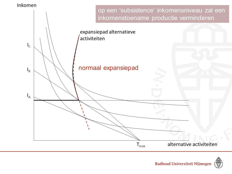 AB C A' ICIC IBIB IAIA UAUA UCUC T max expansiepad alternatieve activiteiten alternative activiteiten Inkomen UBUB normaal expansiepad op een 'subsistence' inkomensniveau zal een inkomenstoename productie verminderen