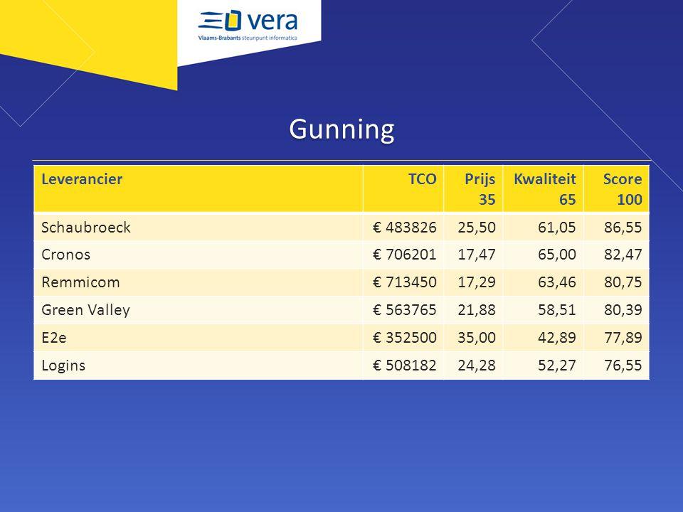 Gunning LeverancierTCOPrijs 35 Kwaliteit 65 Score 100 Schaubroeck€ 48382625,5061,0586,55 Cronos€ 70620117,4765,0082,47 Remmicom€ 71345017,2963,4680,75