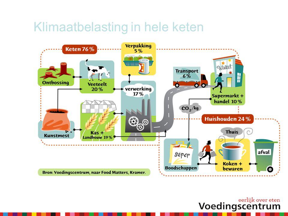 Klimaatbelasting in hele keten
