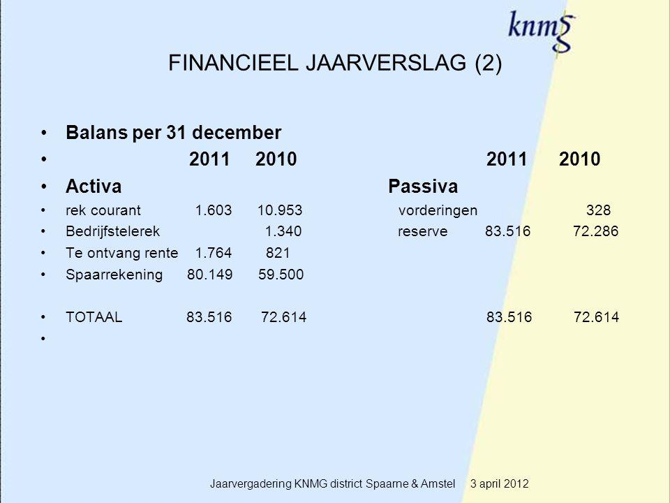 10 FINANCIEEL JAARVERSLAG (2) Balans per 31 december 2011 2010 2011 2010 Activa Passiva rek courant 1.603 10.953 vorderingen 328 Bedrijfstelerek 1.340