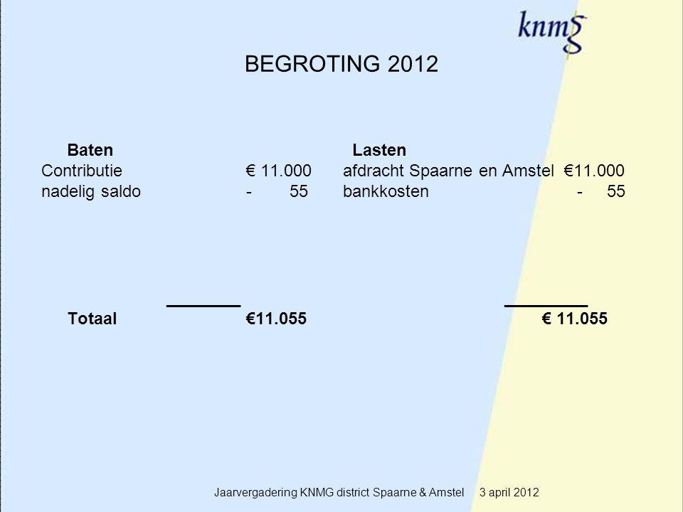 11 BEGROTING 2012 Baten Lasten Contributie€ 11.000 afdracht Spaarne en Amstel €11.000 nadelig saldo- 55 bankkosten - 55 ________ _________ Totaal€11.055 € 11.055 Jaarvergadering KNMG district Spaarne & Amstel 3 april 2012
