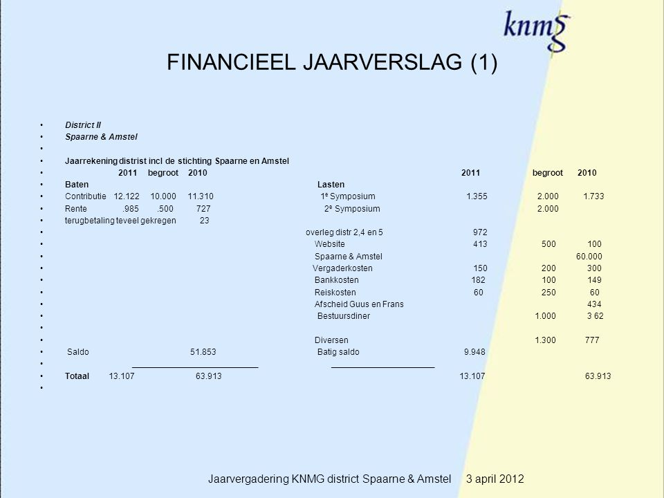 9 FINANCIEEL JAARVERSLAG (1) District II Spaarne & Amstel Jaarrekening distrist incl de stichting Spaarne en Amstel 2011 begroot 2010 2011 begroot 201