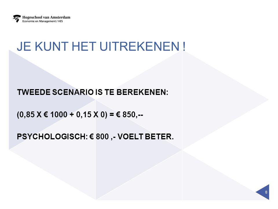 JE KUNT HET UITREKENEN ! TWEEDE SCENARIO IS TE BEREKENEN: (0,85 X € 1000 + 0,15 X 0) = € 850,-- PSYCHOLOGISCH: € 800,- VOELT BETER. 8